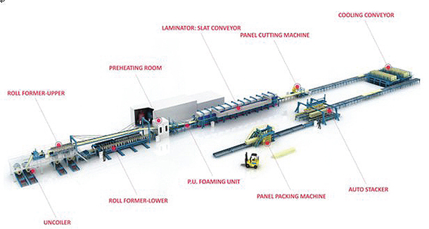 Sandwich-Panel-Production-Line
